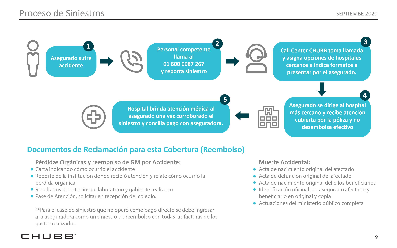 infographic-steps-chubb-health-insurance
